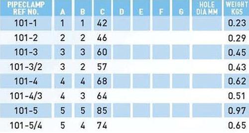 101 spec table